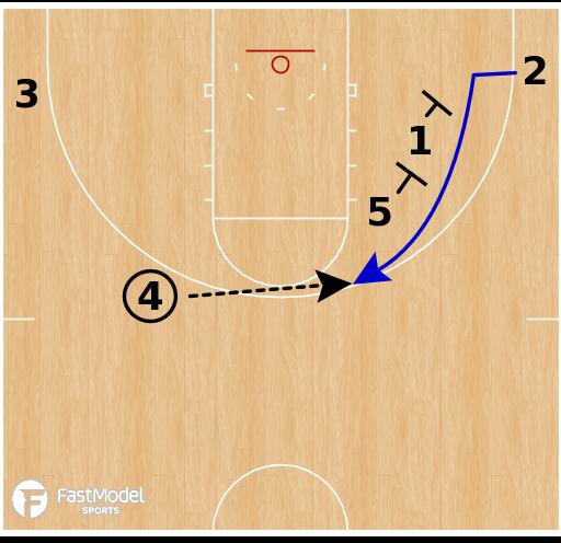 Basketball Play - UConn Huskies WBB - 1-4 High Double