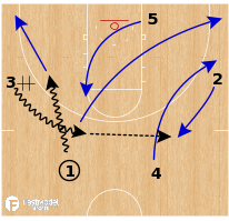 Basketball Play - Stanford Cardinal WBB - Read Option