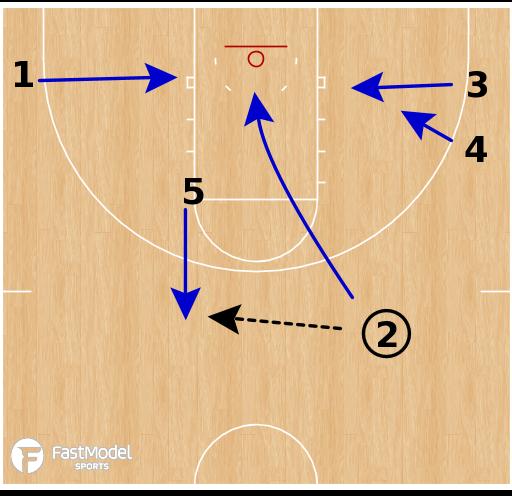 Basketball Play - Stanford Cardinal WBB - Read Option