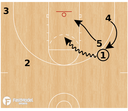 Basketball Play - Northern Iowa Panthers - Chin Point