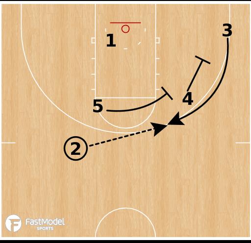 Basketball Play - SE Missouri State Redhawks - Box SLOB