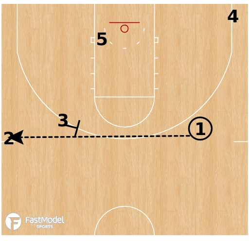 Basketball Play - Lincoln Memorial - Double vs Zone