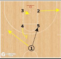 Basketball Play - Iowa Hawkeyes - Box Power