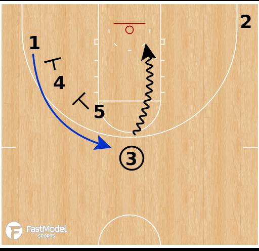 Basketball Play - South Carolina Gamecocks WBB - Horns Double