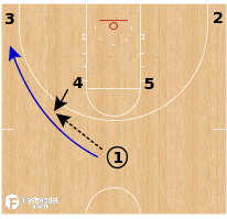 Basketball Play - Arizona Wildcats WBB - Horns 4 Reverse