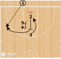 Basketball Play - Miami Heat - Iso Elevator BLOB