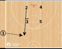 Basketball Play - Los Angeles Lakers - Box SLOB