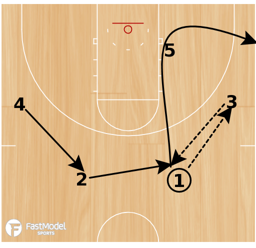 Basketball Play - Play of the Day 02-29-2012: Loop 15 Lob