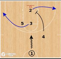 Basketball Play - South Dakota St WBB - Backscreen STS
