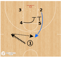 Basketball Play - Baylor Bears WBB - Box Shooter