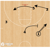 Basketball Play - Xavier Musketeers - Break Set Drag Special