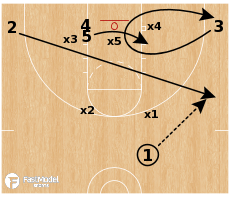 Basketball Play - Kentucky Wildcats WBB - Zone Overload