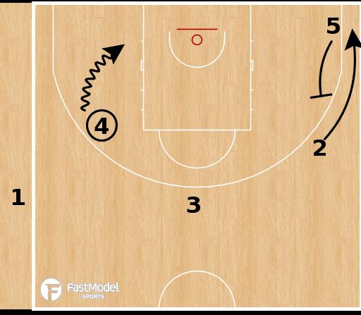 Basketball Play - BAXI Manresa - Spain Hammer SLOB