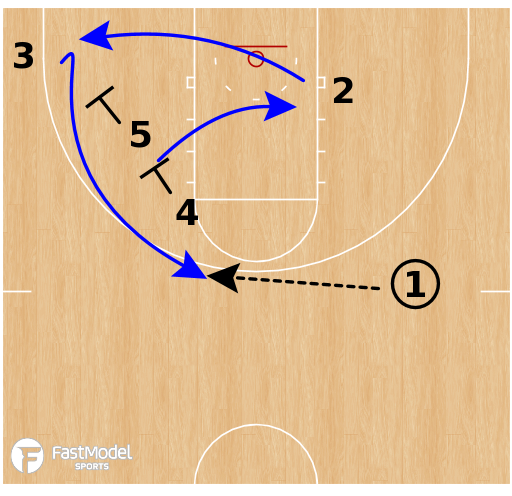 Basketball Play - South Florida Bulls WBB - Double Stagger