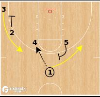 Basketball Play - Michigan Wolverines WBB - Elbows Lift DHO