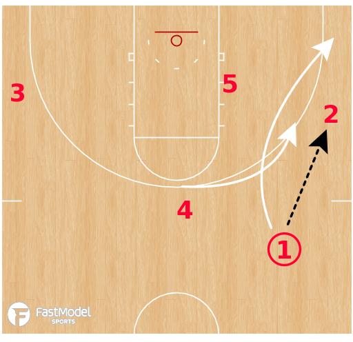 Basketball Play - Georgia Bulldogs WBB - Transition into High Low