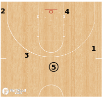Basketball Play - Marquette Golden Eagles - Spread DHO