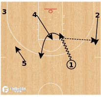 Basketball Play - Washington Huskies WBB - Dribble Drive Twirl