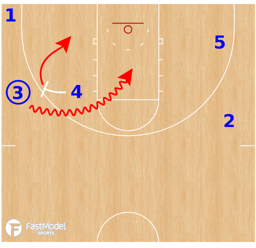 Basketball Play - Belmont Bruins WBB - DHO Wing BS