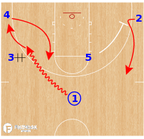 Basketball Play - Belmont Bruins WBB - DHO Wing Ball Screen