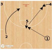 Basketball Play - VMI Keydets - Backdoor Skip