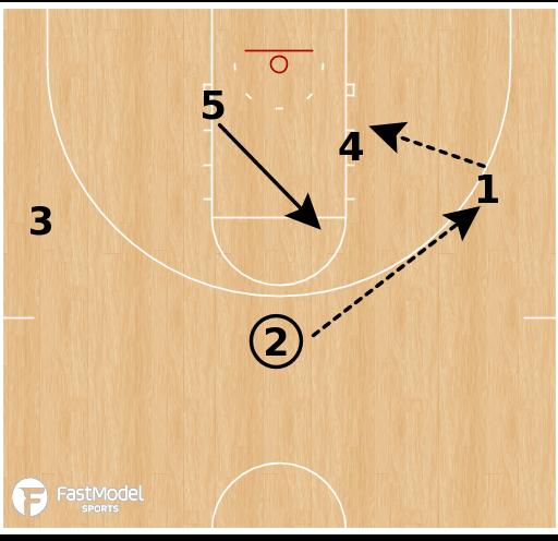 Basketball Play - Gonzaga Bulldogs WBB - Secondary Option