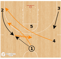 Basketball Play - Tennessee Volunteers - Back Screen Lob