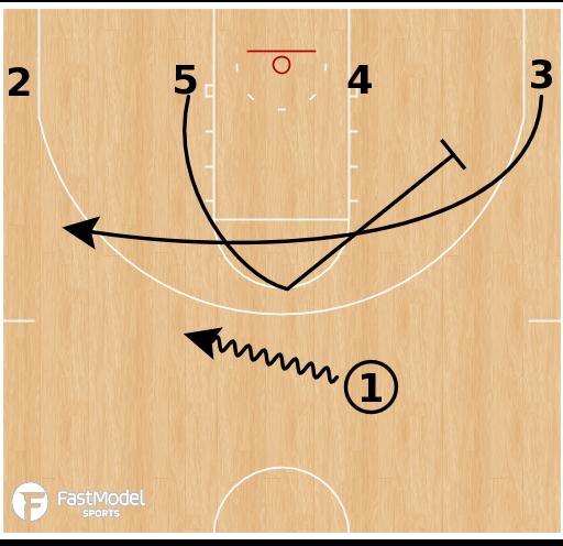 Basketball Play - Alabama Crimson Tide - Fake Ball Screen Clear