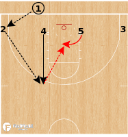 Basketball Play - Ohio State Buckeyes - 4 Low Duck In BLOB