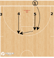 Basketball Play - Ohio State Buckeyes - Back Screen into Post BLOB