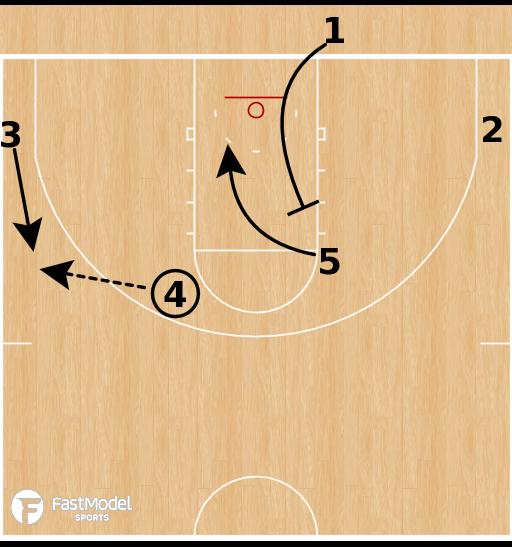 Basketball Play - Ohio State Buckeyes - Back Screen into Post BLOB