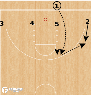 Basketball Play - Ohio State Buckeyes - Power BLOB