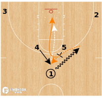 Basketball Play - Illinois Fighting Illini - Horns High Low