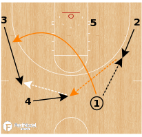 Basketball Play - Illinois Fighting Illini - Back Screen DHO