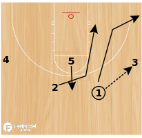 Basketball Play - Post Up: DeForest - Shuffle Set