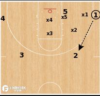 Basketball Play - Baseline Drive Rotation Drill