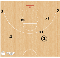 Basketball Play - 4 on 3 Defense Drill