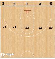Basketball Play - Line Transition Defense Drill