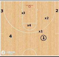 Basketball Play - Shell Defense Drill