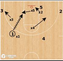 Basketball Play - Slot Drive Rotation Defense Drill