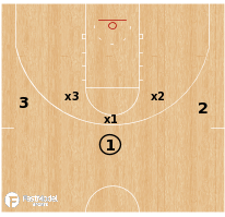 Basketball Play - Stopper Defense Drill