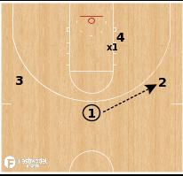 Basketball Play - Post Defense Drill