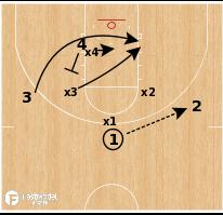 Basketball Play - Diamond Defense Drill