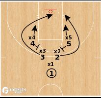 Basketball Play - KO Defense Drill