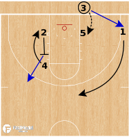 Basketball Play - Mount St Mary's Mountaineers - 3 Low BLOB