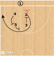 Basketball Play - Drake Bulldogs - Stagger BLOB
