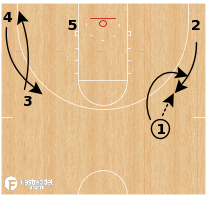 Basketball Play - Mount St Mary's Mountaineers - Shallow Cuts