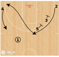 Basketball Play - Drake Bulldogs - Stagger Down Screen