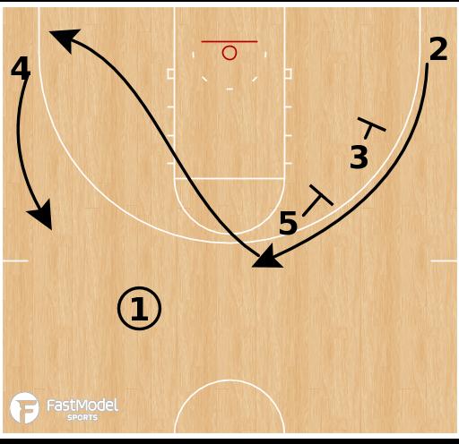Basketball Play - Drake Bulldogs - Stagger Down Screen