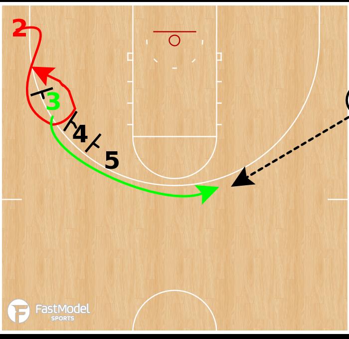 Basketball Play - Drake Bulldogs - Triple Screen SLOB